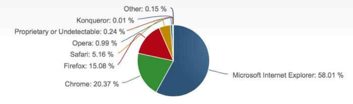 netapplications luglio 2014 800