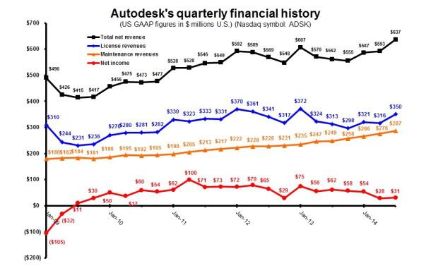 Autodesk's quarterly financial history