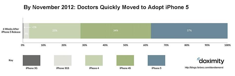 smartphone più apprezzato dai medici