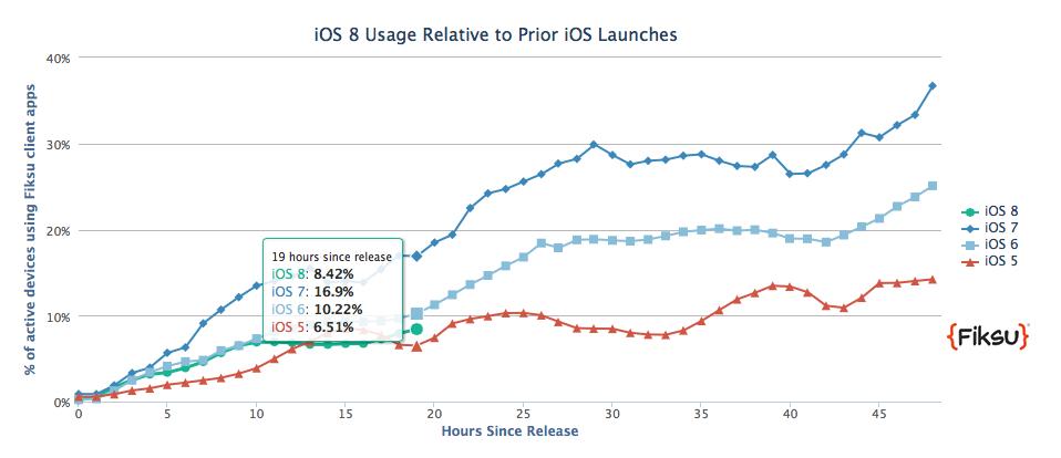 record adozione iOS 8
