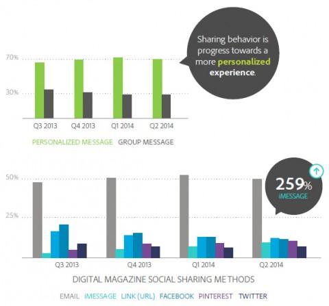 adobe Digital_Magazine_Social_Sharing[1]