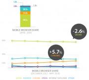adobe mobile 2014 2