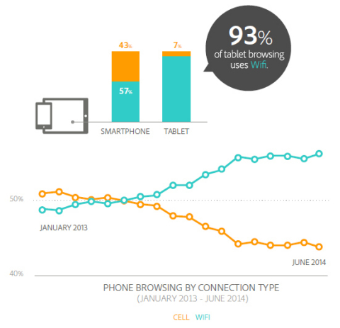 adobe mobile 2014 4