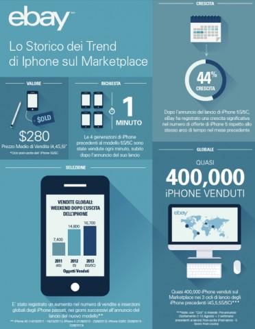 iphone usato infografica ebay 800