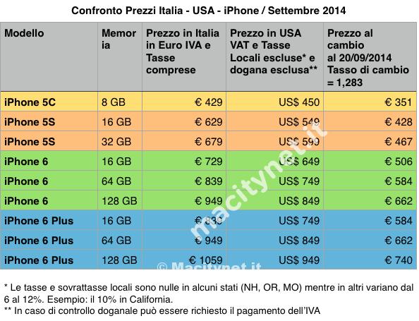 Comprare un iPhone 6 in USA