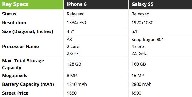 Test di velocità iPhone 6