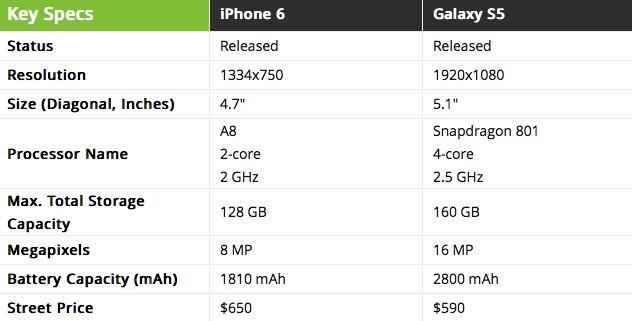 test di velocit iphone 6 contro htc one m8 e galaxy s5