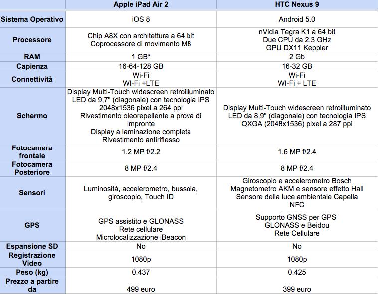 iPad Air 2 contro Nexus 9