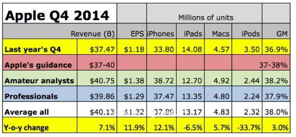 risultati Apple quarto trimestre 2014 1