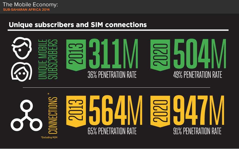 Internet mobile SubSaha GSMA intelligence