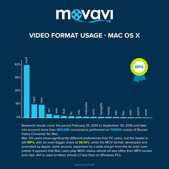 Uso formati video