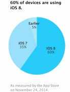 distribuzione ios 8 24nov Apple