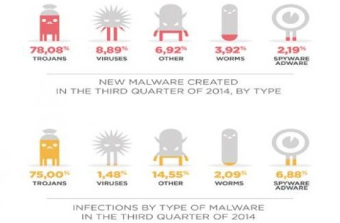 malware panda security Q3 2014