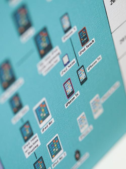 poster della storia di Apple 2