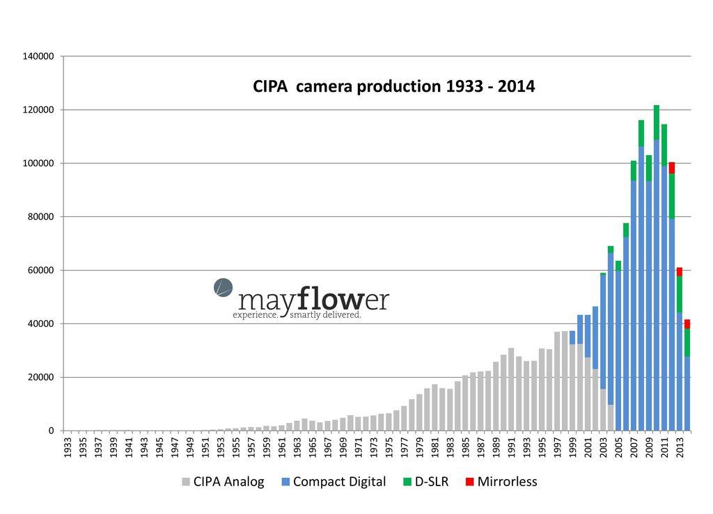 large_CIPA_Camera_Production_since_1933