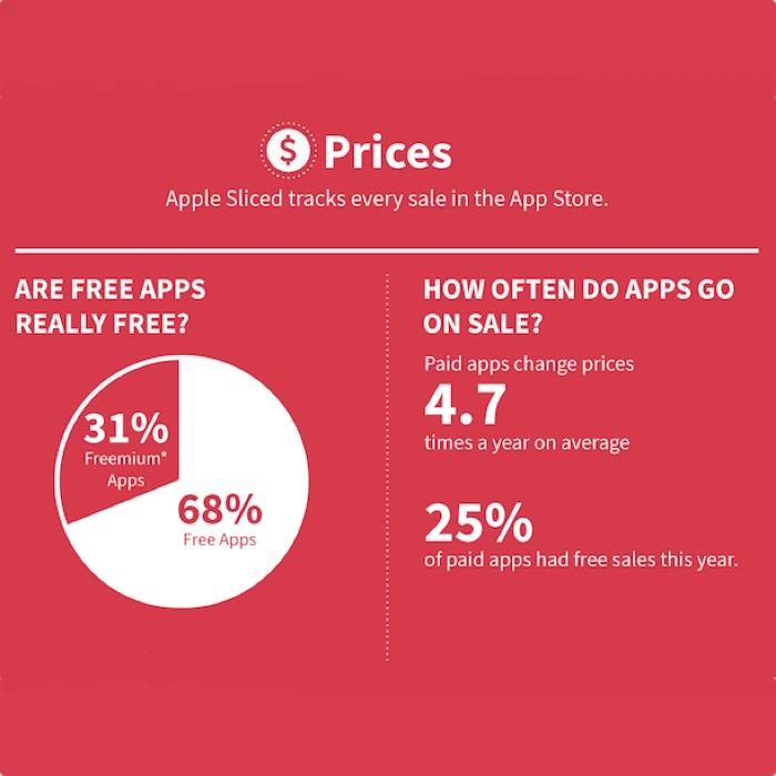 un anno di app store icon 700