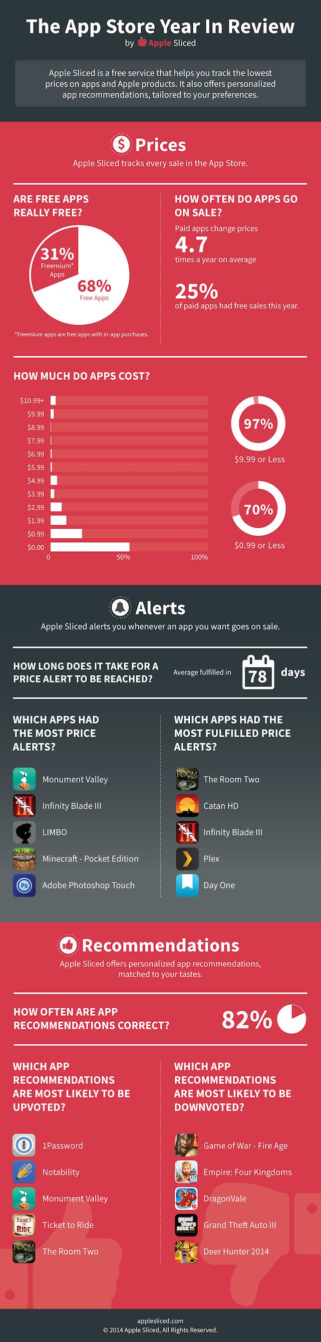 un anno di app store infografica