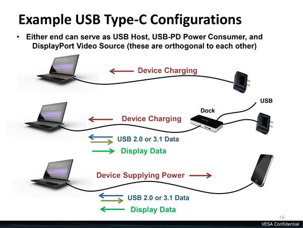 Esempio USB Type C