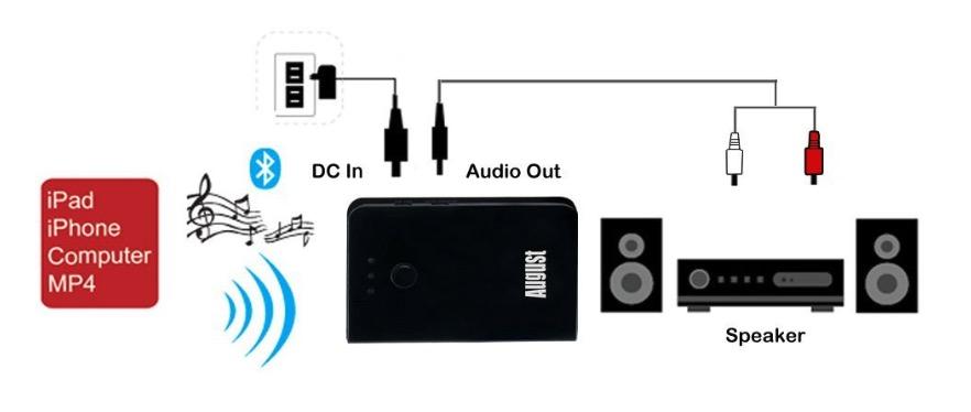 12 per trasformare in bluetooth qualsiasi stereo e cassa - Casse audio per casa ...