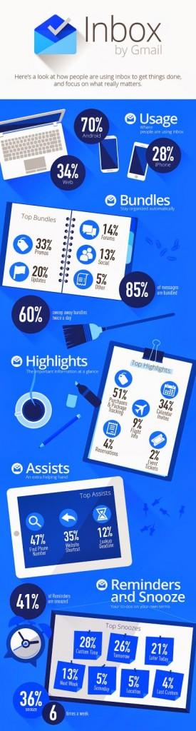 google inbox infographicfinal