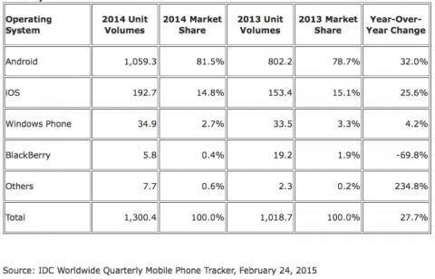 android e ios idc 2014 smartphone 1