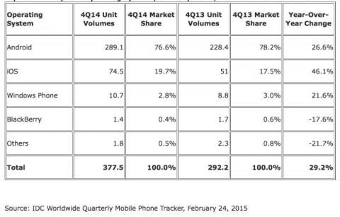 android e ios idc 2014 smartphone 2