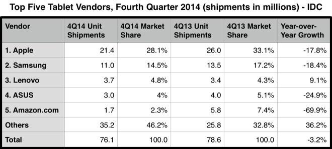 tablet q4 2014