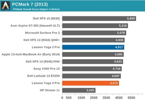 macbook 12 lenovo yoga 3 intel core m broadwell