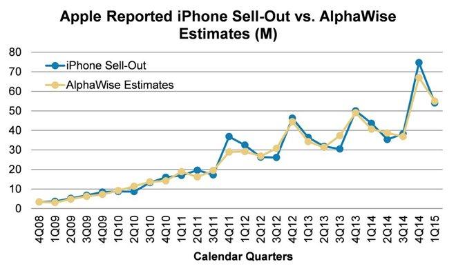 vendite di iPhone marzo 2015