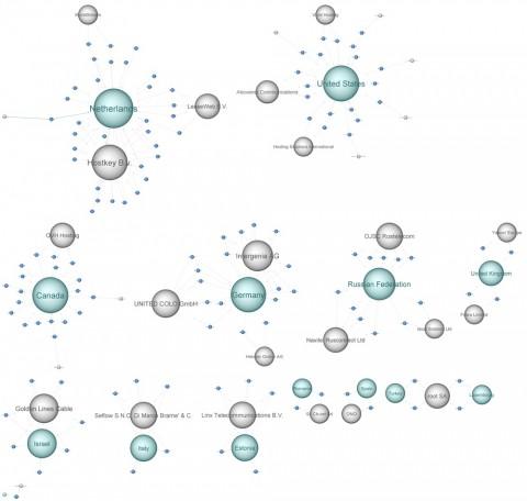 Trend Micro e Interpol Simda-RedirectionIPs