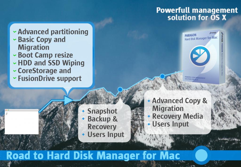 Paragon Hard Disk Manager per Mac