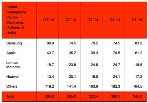samsung supera apple Strategy Analytics Q1 2015 1