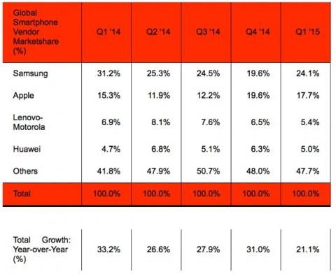 samsung supera apple Strategy Analytics Q1 2015 2