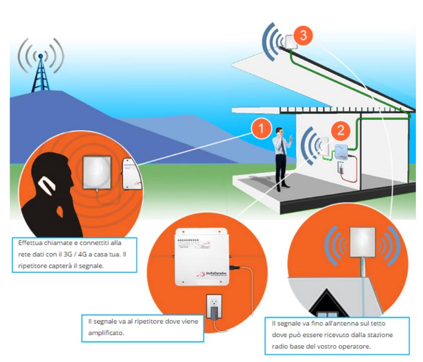 Ripetitori cellulari stelladoradus estendere il segnale for Progetta il mio edificio online