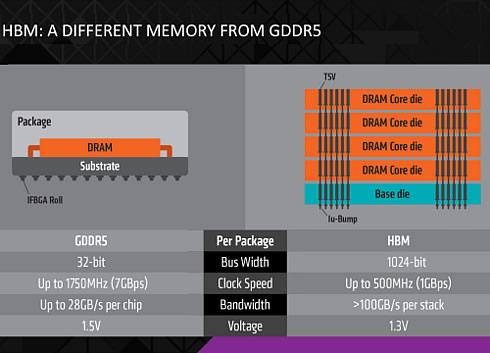 High Bandwidth Memory Slide AMD