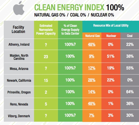 Classifica Greenpeace