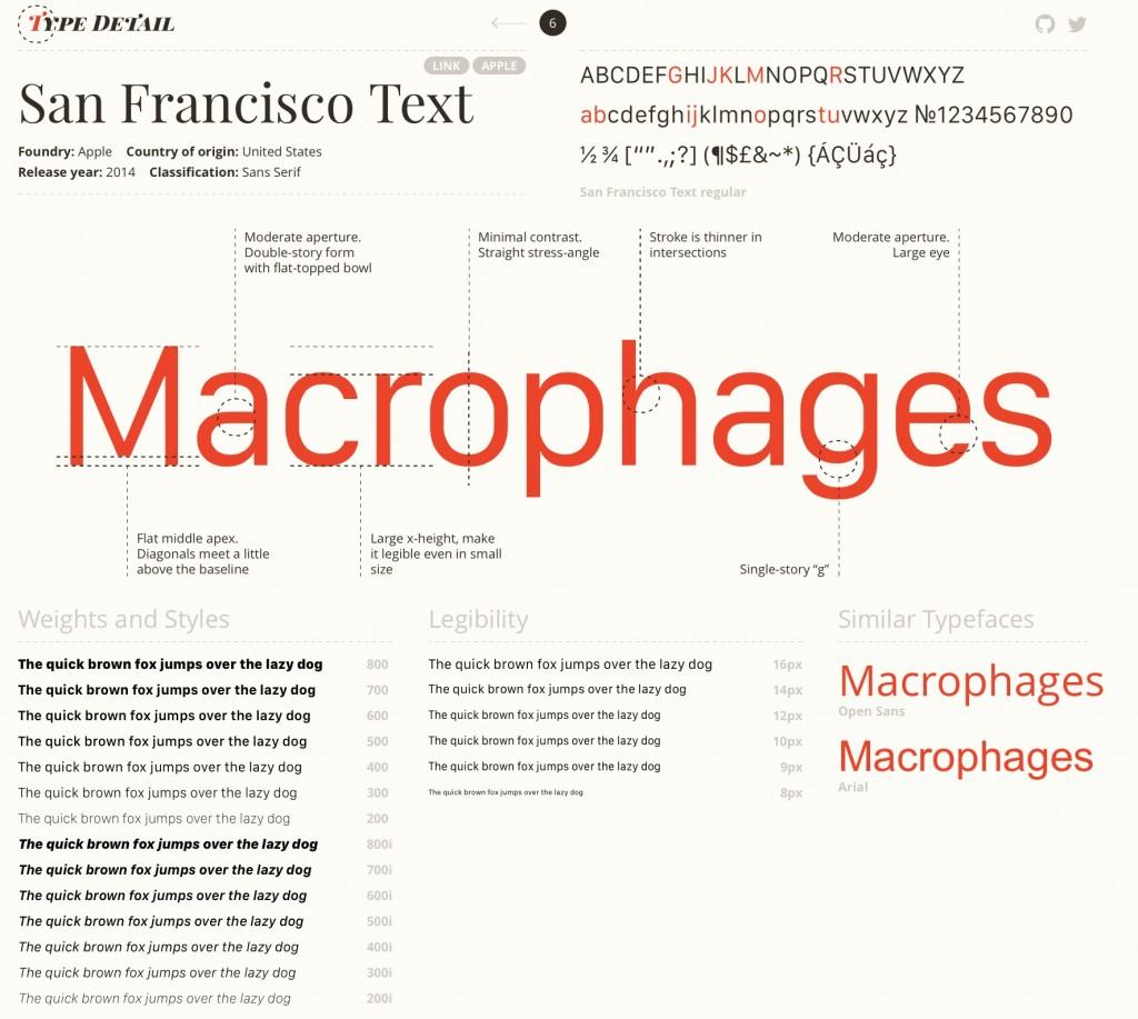 Font San Francisco