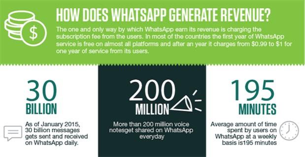 WhatsApp infografica 2