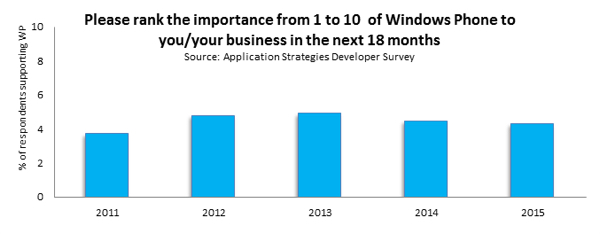 Grafico Windows Phone