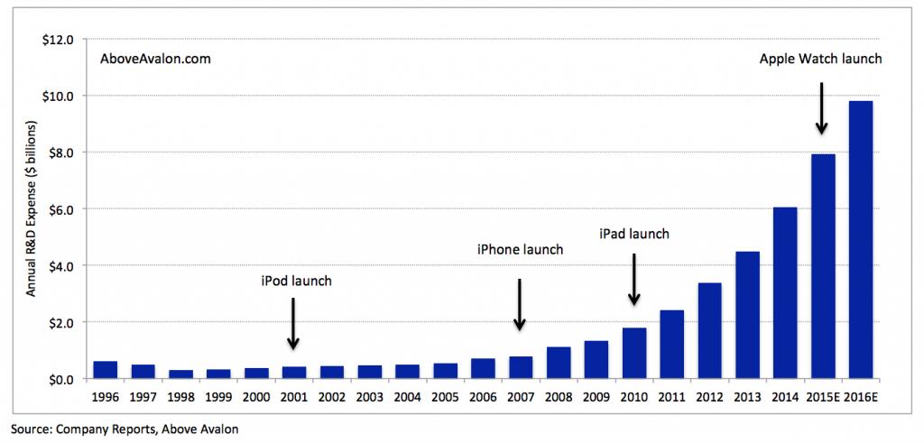 Spesa in ricerca e sviluppo di Apple