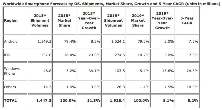 idc mercato smartphone 2015 previsioni