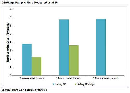 nuovi Galaxy S6
