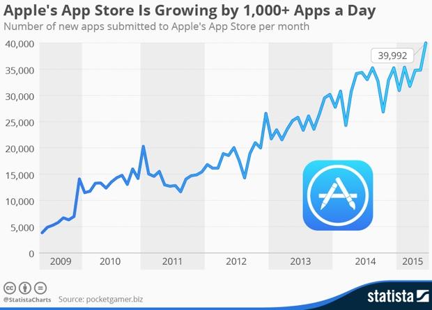 app store statista maggio giugno 2015 620