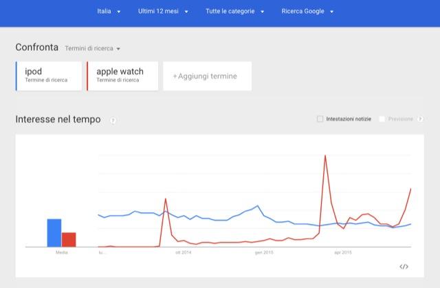 google trends ipod apple watch italia