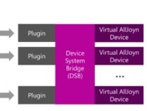AllJoyn DSB, l'Homekit di Windows 10 per la domotica e IOT