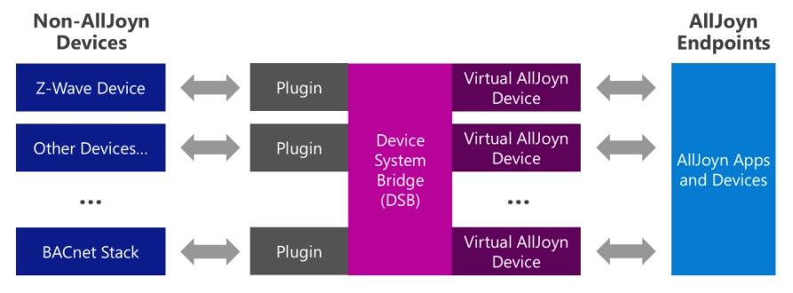 Homekit di Windows 10