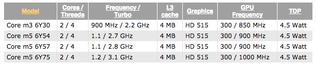 Skylake Intel Core-M per nuovi MacBook 12