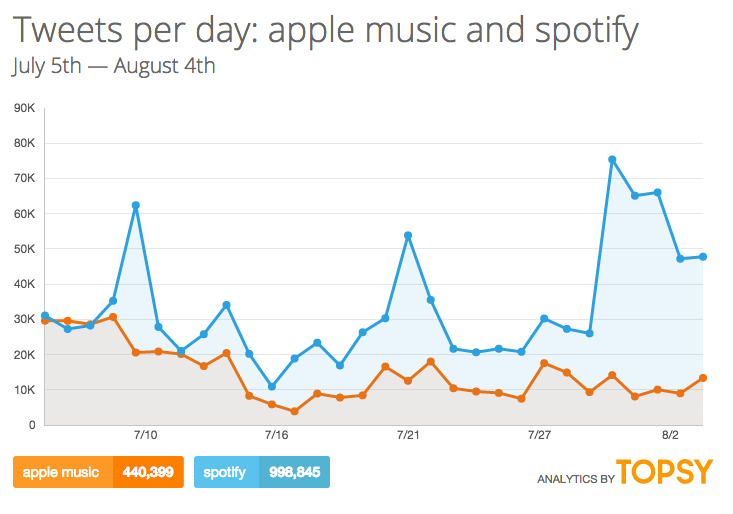 citazioni su twitter di spotify e apple music via topsy