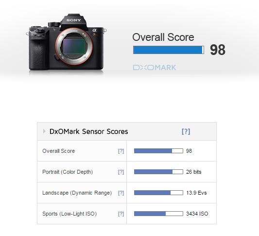 punteggio a7rii su DxOMark