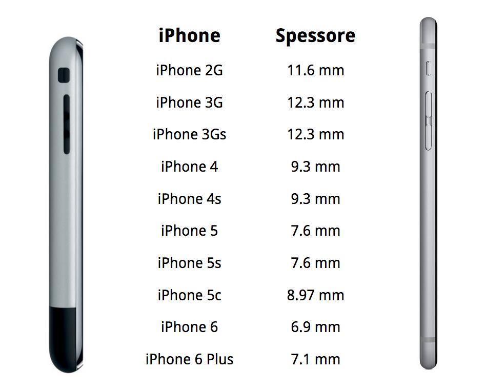 spessore di tutti gli iPhone